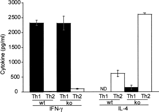 In vitro induction of Th cell differentiation and effect of DR6 on cell death. T cells purified from spleens of wild-type (black bars) or DR6-deficient (white bars) mice were differentiated into Th1 or Th2 cells with anti-CD3 plus anti-CD28. Production of IFN-γ and IL-4 was determined by ELISA. Data represent the mean SD of pools of five mice per group. ND, not detected.