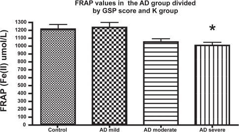 Ferric reducing ability of plasma (eq. Fe(II) μM) of patients with Alzheimer's disease at different stages of the disease, as evaluated by GDS. Other details in Methods. The number of subjects in every group (n) was: n = 23 in the mild AD (GDS = 3–4);n = 24 in the moderate AD (GDS 5), and n = 12 for severe AD; n = 29 for the control group.Note: * Significant differences (p < 0.05) between control subgroup (or mild AD) vs moderate or severe AD. One-way ANOVA and Bonferroni's comparison test wre used to assess differences in mean values.