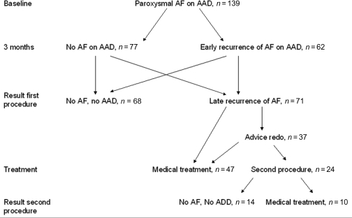 Graphical representation of the overall 1-year clinical outcome after a mean of 1,2 procedures, presented as patient numbers. AF, recurrence of atrial fibrillation; AAD, anti-arrhythmic drugs.