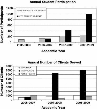 (Top) Numbers of students participating in the global health technologies program at Rice University over time. (Bottom) Numbers of clients served by design projects in the global health technologies program at Rice University over time