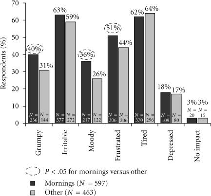 "Impact of morning allergy symptoms on mood for the day. Percentage of respondents who replied to the question ""When you get allergies, how does it affect your mood for the day?"""