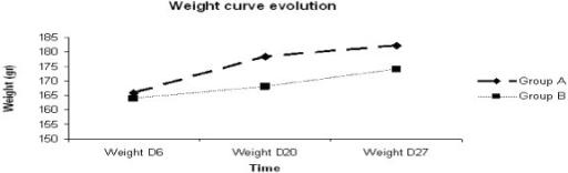 Evolution of the weight median depending on time of observation according to the group.