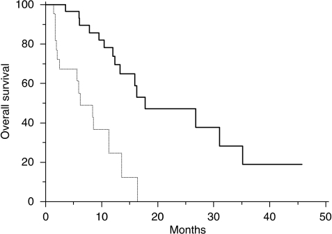 Kaplan–Meier curves for median overall survival (OS) of colorectal cancer patients treated with irinotecan and cetuximab with EGFR promoter methylated  and without EGFR promoter methylated  tumours (6.1 vs 17.8 months, P<0.0001).