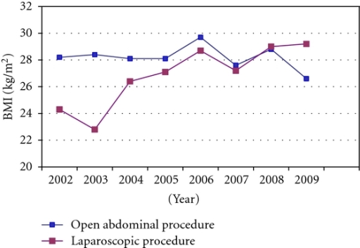 Mean body mass index (BMI) in women having open abdominal and laparoscopic procedures in 2002–2009.
