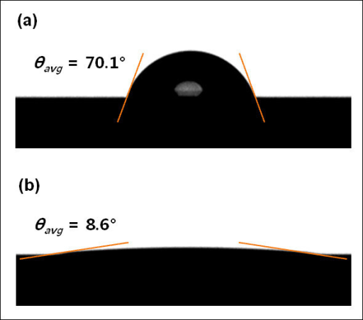 Contact angle (θ) measurements for the fabricated silicon surfaces: (a) n-type bare silicon following the entire cleaning process; (b) silicon covered with nanowires.