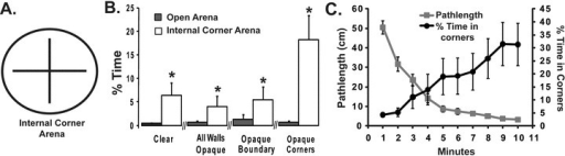 A time-dependent preference for opaque internal corners. (A). An arena was constructed with two intersecting walls that generated four internal corners. (B). The mean time spent in the 4-cm2 sector in the center of the arena was determined with four combinations of opaque internal and external vertical surfaces. In each case, the flies spend more time in the center zone in the arena with internal corners than the control open arena of the same size. When the outer wall was clear and the internal walls were opaque, the flies spent even more time in the center. (C). Only in this last experiment with the opaque internal corners, there was a significant interaction between mean percentage of time spent in the center and time in the arena (F9620 = 2.380, P = 0.012). This time dependence leads to an inverse relationship between amount of specific exploration and percentage of time spent in the corner. n = 32 for each arena.