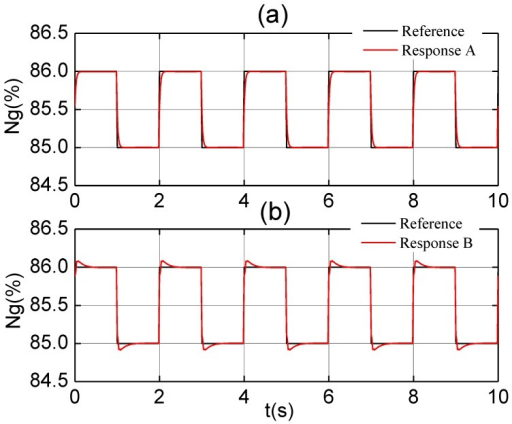 The response to step input by (a) PI controller with no delay; and (b) PID controller with delay.