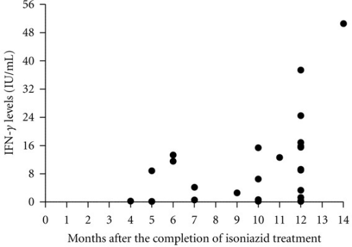 The difference between the baseline and follow-up IGRA result according to the number of months elapsed between the completion of H treatment and the follow-up examination. IFN-γ levels were measured by QFT-IT and plotted for each study participant (n = 26). H = isoniazid; IFN-γ = interferon-gamma; QFT-IT = QuantiFERON TB Gold in Tube.