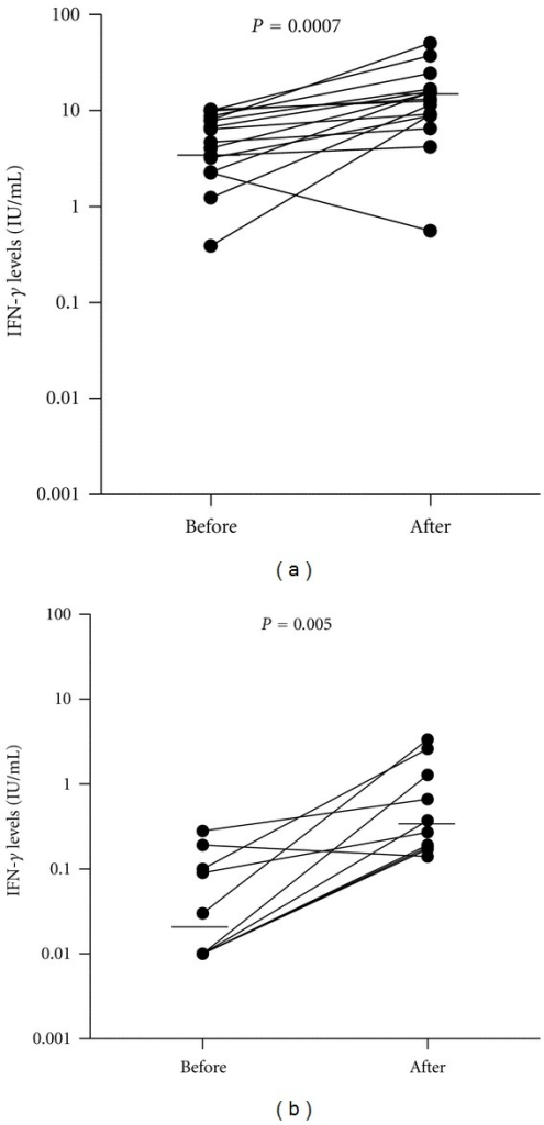 IFN-γ levels before and after H treatment for LTBI measured by QFT-IT stratified by baseline QFT-IT result; (a) positive QFT-IT and (b) negative QFT-IT. The solid line represents the median value of IFN-γ levels at the two time points. The differences between the median values in each group before and after H treatment are significant by the Wilconxon's signed rank test (P = 0.0007 and P = 0.005, resp.). IFN-γ: interferon-gamma; H: isoniazid; QFT-IT: QuantiFERON-TB Gold in Tube.