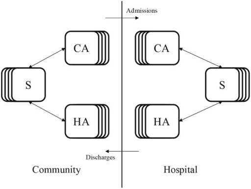 Flow diagram of the age structured model.Susceptible individuals (S), which are structured into multiple age classes, can be colonized by CA- or HA-MRSA in the community or in the hospital. Colonized individuals, which are also structured by age, clear the pathogen either by treatment or through natural immune clearance. Individuals move between the hospital and the community at the same rate regardless of colonization status.