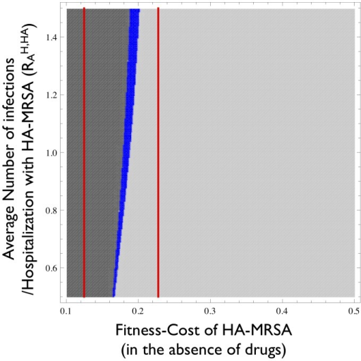 Parameter range for which HA-MRSA and CA-MRSA coexist.The blue area indicates the parameter-combinations for which HA-MRSA and CA-MRSA coexist. The dark grey region indicates the parameter-combinations in which HA-MRSA cannot be invaded by CA-MRSA. The light-grey region indicates parameter-combinations in which CA-MRSA cannot be invaded by HA-MRSA. The range between the two red lines corresponds to fitness costs for which selection in the hospital and community act in opposite directions (i.e. CA-MRSA is fitter in the community and HA-MRSA is fitter in the hospital). The x-axis corresponds to the fitness disadvantage of HA-MRSA compared to CA-MRSA in the absence of effective therapy. The y-axis corresponds to the average number of secondary infections caused by a single colonized individual admitted to a hospital containing only susceptible individuals (single-admission reproduction number R0HA,H[41], see Table 1).