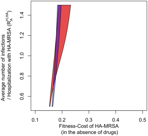 The blue area indicates the parameter combinations for which HA-MRSA and CA-MRSA coexist in the basic model.The red area indicates co-existence in the age-structured model. Axes and parameter values are the same as in Figure 3. Note that in order to assure comparable transmissibility measures as y-axes in the homogeneous and heterogeneous models, we measure transmissibility as the single-admission reproductive number R0HA,H – i.e. the dominant eigenvalue of the next-generation matrix of the hospital [41], [42] (see Table 1).