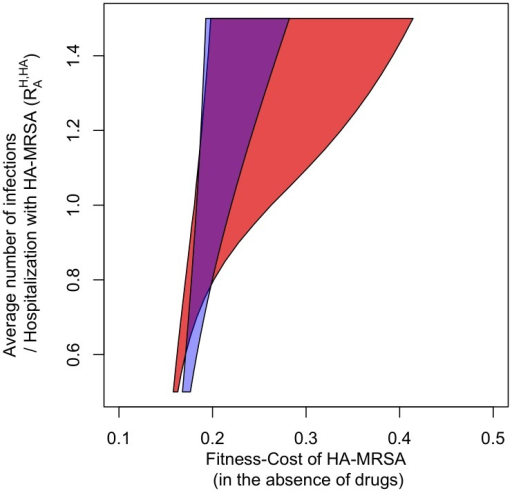 The blue area indicates the parameter combinations for which HA-MRSA and CA-MRSA coexist in the treatment-structured model.The red area indicates coexistence in the treatment- and age-structured model. Axes and parameter values are the same as in Figure 3.