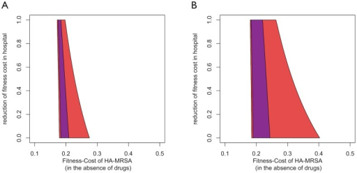 A) The blue area indicates the parameter combinations for which HA-MRSA and CA-MRSA coexist in the basic model.The red area indicates coexistence in the age-structured model. B) The blue area indicates the parameter combinations for which HA-MRSA and CA-MRSA coexist in the treatment-structured model. The red area indicates co-existence in the treatment- and age-structured model. The x-axis corresponds to the fitness disadvantage of HA-MRSA compared to CA-MRSA in the community in the absence of effective therapy. The y-axis corresponds to ratio between the fitness costs of HA-MRSA in hospital and community.