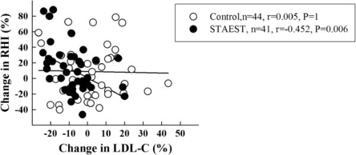 Correlation between changes (%) in reactive hyperemia index (RHI) and LDL cholesterol level in subjects consuming control and plant stanol ester (staest) spread for six months.