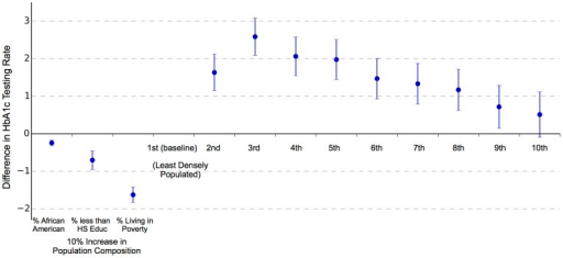 Multiple Regression Results: Hemglobin A1c Testing Rate Differences Associated With Population Characteristics.ZIP code-level HbA1c testing rates regressed on local population characteristics. Bars represent the 95% CI around the estimated association between each covariate and local HbA1c testing rates.