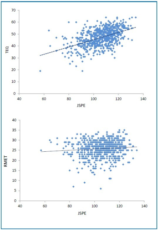 Correlation between the JSPE-S and the TEQ (A) and the JSPE-S and the RMET (B) empathy scales