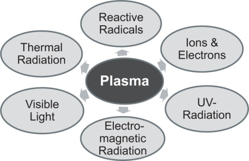Composition of non-thermal atmospheric-pressure plasmas.