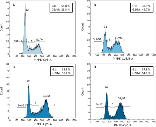 Cell cycle analysis of HaCaT keratinocytes which stayed either untreated (A) or were treated with the kINPen 09 for 60s (B), surface DBD for 120 s (C) or volume DBD for 20 s (D). Analysis was done 24 h after exposure to plasma. Representative histograms with indication of the percentage of cells detected in the G1 and G2/M phase are shown. Plasma treatment induced independent of the plasma source used a typical G2/M.