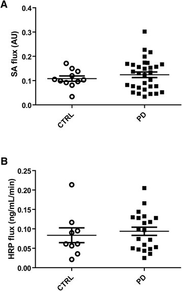 Comparison of para- and transcellular permeability in PD patients and healthy controls. (A) For the evaluation of paracellular permeability, the flux of sulfonic acid (SA flux) was measured in colonic biopsies mounted in Ussing chambers, expressed in arbitrary units (AU), in PD patients (n = 31) and controls (CTRL, n = 11). No significant changes were observed between the two groups (p = 0.65). (B) For the evaluation of paracellular permeability, the flux of horseradish peroxidase (HRP flux) was measured in colonic biopsies mounted in Ussing chambers, expressed in ng/mL/min, in PD patients (n = 21) and controls (CTRL, n = 9). No significant changes were observed between the two groups (p = 0.39).