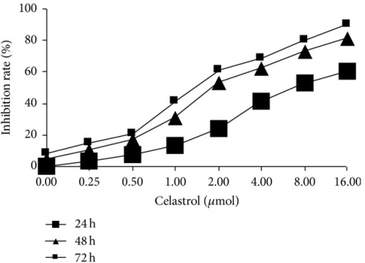 Effects of Celastrol on the proliferation of DU145 cells.