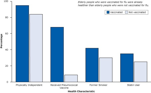 Healthy user bias, a type of selection bias, is demonstrated in a study of 3,415 patients with pneumonia (and at high risk for flu and its complications), where elderly flu vaccine recipients were already healthier than nonrecipients. Figure is based on data extracted from Eurich et al (13).CharacteristicVaccinated, %Not Vaccinated, %Physically independent9584Received pneumococcal vaccine689Former smoker4230Statin user3525