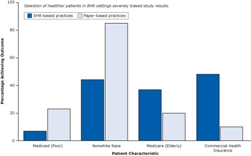 Differences in patient characteristics between EHR-based practices and paper-based practices in a weak post-only cross-sectional study that did not control for selection bias. Abbreviation: EHR, electronic health record. Figure is based on data extracted from Cebul et al (26).Patient CharacteristicPercentage of Patients Achieving OutcomeElectronic Health Record–Based PracticePaper-Based PracticeMedicaid (poor)723Nonwhite4485Medicare (elderly)3720Commercial health insurance4810