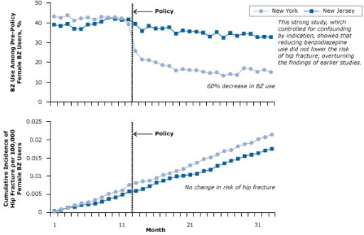 Benzodiazepine (BZ) use and risk of hip fracture among women with Medicaid before and after regulatory surveillance restricting BZ use in New York State. A BZ user was defined as a person who had received at least 1 dispensed BZ in the year before the policy. Figure was adapted from Wagner et al (33). Reprinted with the permission of American College of Physicians, Inc.