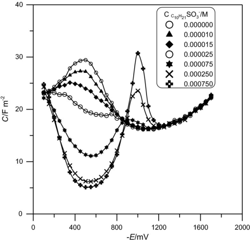 Differential capacity–potential curves of Hg/1 M NaClO4 and various  concentrations, as in the figure legend