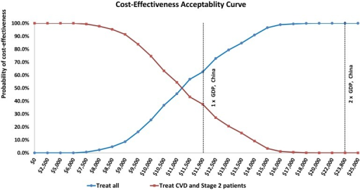Cost-effectiveness acceptability curves comparing treating all untreated hypertensive adults (blue) with treating only untreated CVD patients and adults with stage 2 hypertension but without CVD (red).The threshold for cost-effective in China assumed for this analysis is labeled at Int$11,900 (China's GDP per capita; conversion to US dollars from Chinese RMB based on PPP). Twice China's GDP is also labelled at Int$23,800.
