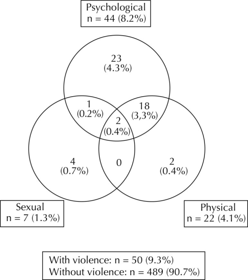 Incidence of psychological, physical and sexual violence by intimate partner postpartum. Recife, PE, Northeastern Brazil, 2005-2006.