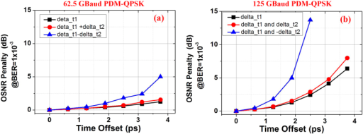 The OSNR penalty at BER of 1 × 10−3 as a function of time offset.(a) 62.5 and (b) 125 Gbaud PDM-QPSK signals are tested under the three different time offset cases in Fig. 9.