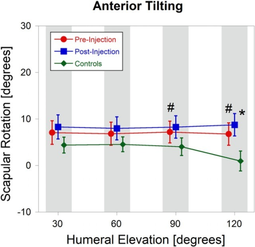 Anterior tilting angle during arm elevation preanesthetic (red) and postanesthetic (blue) injection versus healthy controls (green). #Significant difference for between-subject comparisons; *significant difference for within-subject comparisons.