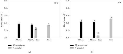 Chlorophyll-a-based growth rate of monocultures and mixed cultures of M. aeruginosa (MIJAC) and P. agardhii (PAT) at two different temperatures (18°C and 30°C). Different letters represent significant differences at p < 0.05.