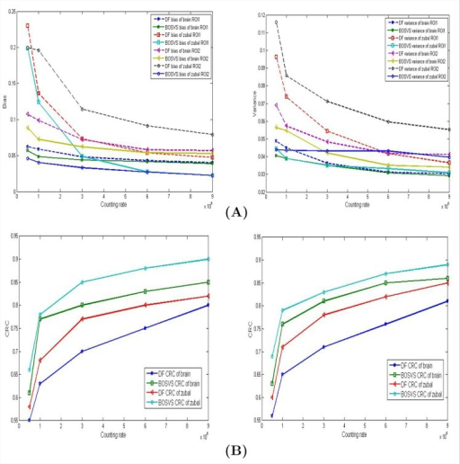 Results comparison in different ROIs.(A) Measurements (left: bias, right: variance) of ROIs marked in Fig 5 reconstructed with DF and BOSVS versus counting rate. (B) CRC of different ROIs (left: ROI1 right: ROI2) versus counting rate. Note that we take ROI1 and ROI2 for example.