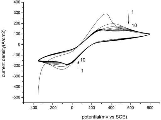 Electropolymerization of MIP by CV. Potential range from −0.35 V to 0.8 V vs. SCE. Scan rate 100 mV/s.