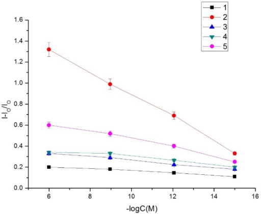 Calibration curves upon analysis of various concentrations of aflatoxins and ochratoxin A. Curve 1: NIP sensor for AFB1; Curve 2: MIP sensor for AFB1; Curve 3: MIP sensor for AFB2; Curve 4: MIP sensor for AFG1; Curve 5: MIP sensor for OTA.