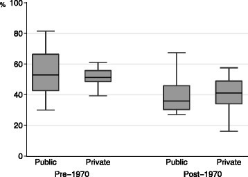 Retention rates for physicians practicing in the prefecture of their medical school. Retention rates are categorized according to the year of the school's establishment (pre-1970 or post-1970) and funding mechanism (public or private). Horizontal lines in each box plot represent lower adjacent, 25th percentile, median, 25th percentile, and upper adjacent positions from the bottom