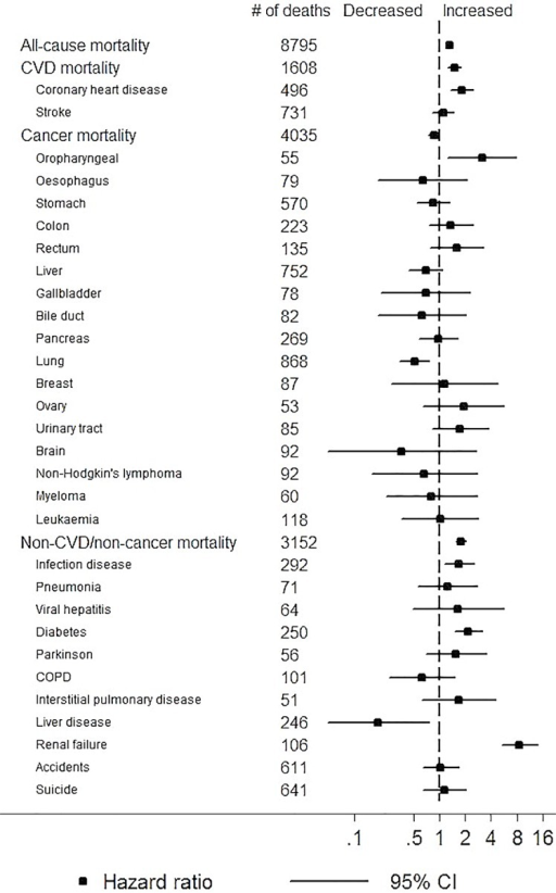 Adjusted hazard ratios of cause-specific mortality for eGFR<60 ml/min/1.73m2 (vs.≥60).