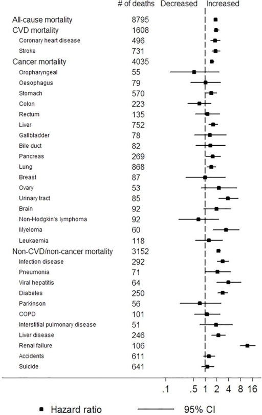 Adjusted hazard ratios of cause-specific mortality for positive dipstick proteinuria (≥+ vs. none/trace).