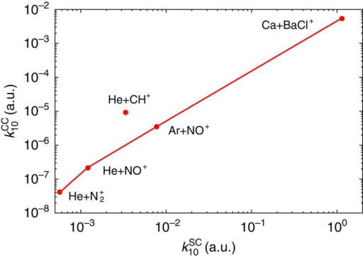 Close-coupling and statistical capture comparison.Comparison between the close-coupling vibrational quenching rate coefficients  with the statistical capture rate  for five different colliding systems with the diatomic cation in the initial state (ν=1, j=0).