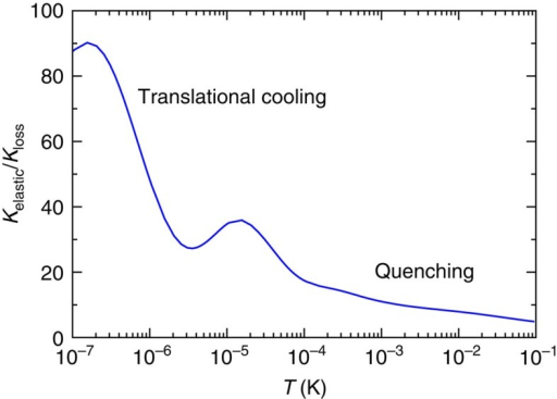 Relative rate dependence on partial wave.Ratio of the thermalized elastic and loss rate coefficients, Kelastic/Kloss, as function of temperature for a partial-wave-dependent optimized QDT of BaCl++Ca. Parameters as in Fig. 3b.