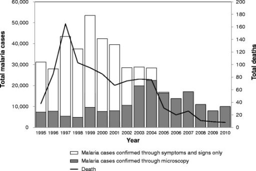 The malaria trends in Palawan. The figure was created by the authors based on the data of the Provincial Health Report, 1995–2010 [13–16]