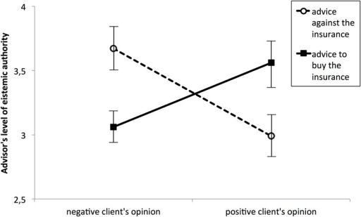 Perceived epistemic authority of advisors as a function of their advice and client opinion on purchasing life insurance.
