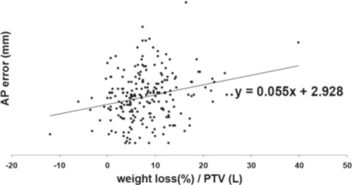 Linear regression graph of anterior-posterior (AP) setup error and weight loss normalized by planning target volume (PTV) (R2 = 0.059, p < 0.001).