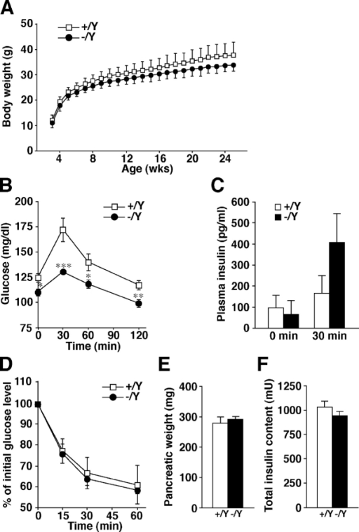 In vivo phenotypes of Grn knockout mice. Each measurement was performed in age-matched (8- to 33-wk-old) Grn+/Y (open squares or bars) and Grn−/Y (closed circles or bars) male mice. (A) Body weight change after the weaning (mean ± SD). (B) Blood glucose concentrations during an i.p. glucose tolerance test (n = 11 for Grn+/Y mice; n = 13 for Grn−/Y mice). *, P < 0.05; **, P < 0.01; ***, P < 0.002. (C) Plasma insulin concentrations before and 30 min after a glucose load (n = 8 for 0 min; n = 9 for 30 min). (D) Percentage of starting blood glucose concentration during an i.p. insulin tolerance test (n = 5 for Grn+/Y mice; n = 6 for Grn−/Y mice). Pancreatic weight (E) and total insulin content in the pancreas (F) of 20-wk-old Grn+/Y and Grn−/Y mice (n = 6). Results are provided as mean ± SEM.