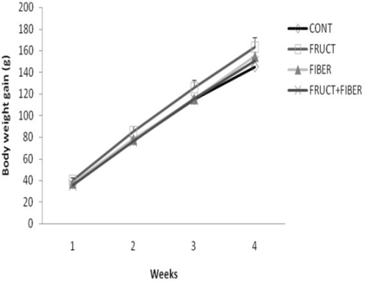 Total body weight gain of rats control or treated with fructose, fiber and fructose plus fiber during 4 weeks. Data are expressed as mean ± SEM. n = 12.