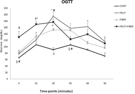 Oral glucose tolerance test (OGTT) of rats control or t | Open-i