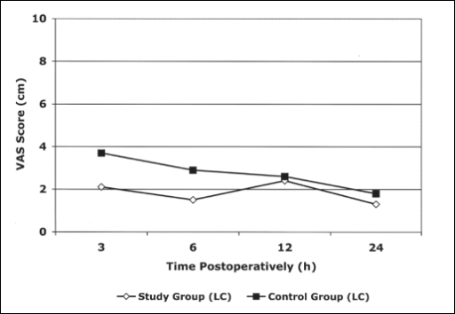 Postoperative visual analogue scale (VAS) scores in the patients of the study group and control group after laparoscopic cholecystectomy (LC).