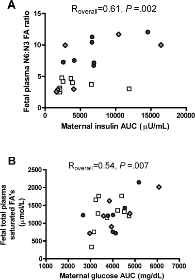 Correlation of fetal plasma fatty acids with maternal insulin resistance and glucose clearance.Pair-wise correlation analysis of fetal plasma N6∶N3 fatty acid ratio with respective maternal insulin AUC (A), across CTR, HFD and REV maternal diet groups. Pair-wise correlation analysis of total fetal plasma saturated FA's with respective maternal glucose AUC (B), across CTR, HFD and REV maternal diet groups. (n = 23 maternal/fetal pairs). Fetal N6∶N3 ratio is positively correlated with maternal insulin AUC. Total fetal plasma saturated FA's are correlated with maternal glucose AUC. (CTR: white squares, HFD: dark grey circles, REV: grey diamonds).